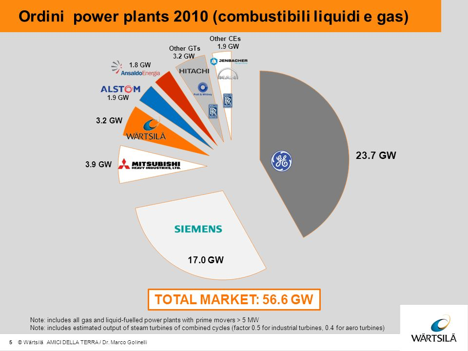 Ordini power plants 2010 (combustibili liquidi e gas)