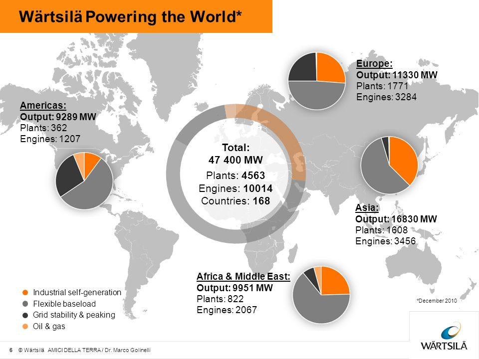 Wärtsilä Powering the World*