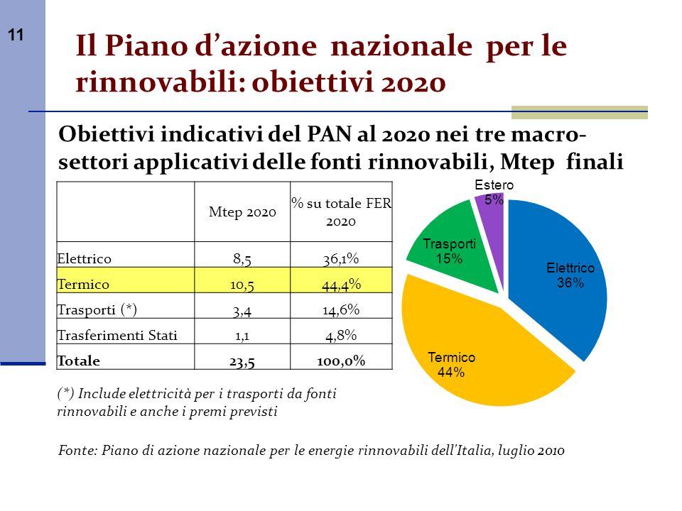 Il Piano d'azione nazionale per le rinnovabili: obiettivi 2020