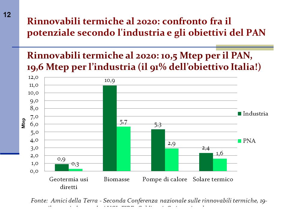 Rinnovabili termiche al 2020: 10,5 Mtep per il PAN,