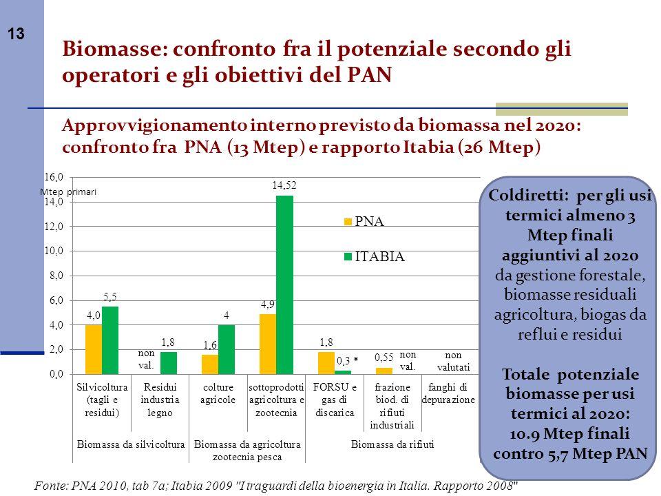 Biomasse: confronto fra il potenziale secondo gli operatori e gli obiettivi del PAN