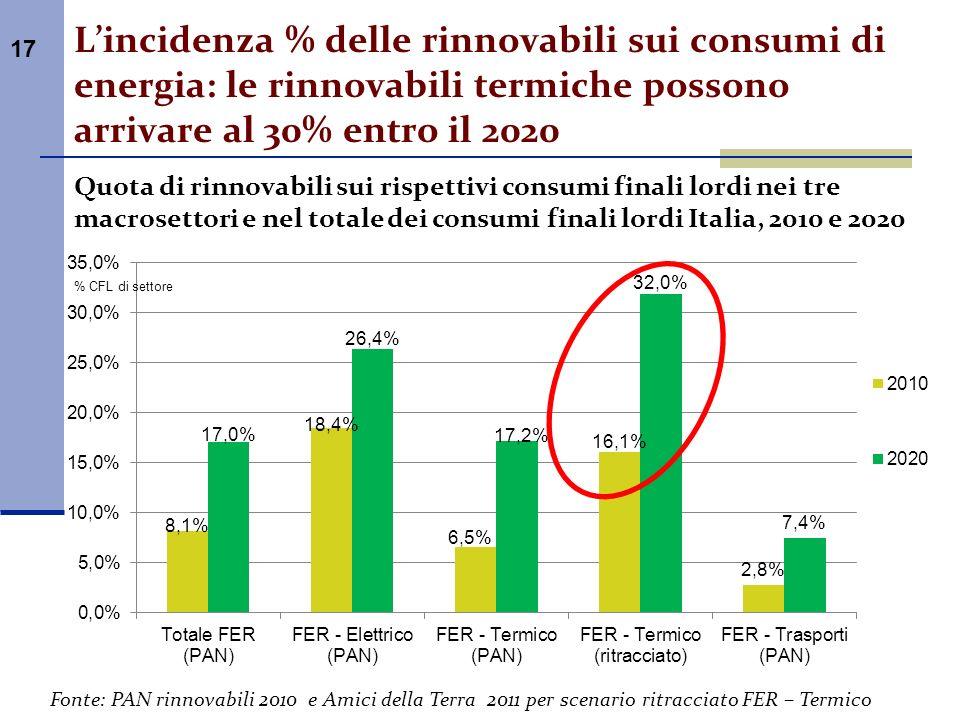 L'incidenza % delle rinnovabili sui consumi di energia: le rinnovabili termiche possono arrivare al 30% entro il 2020