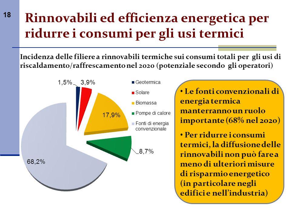 Rinnovabili ed efficienza energetica per ridurre i consumi per gli usi termici