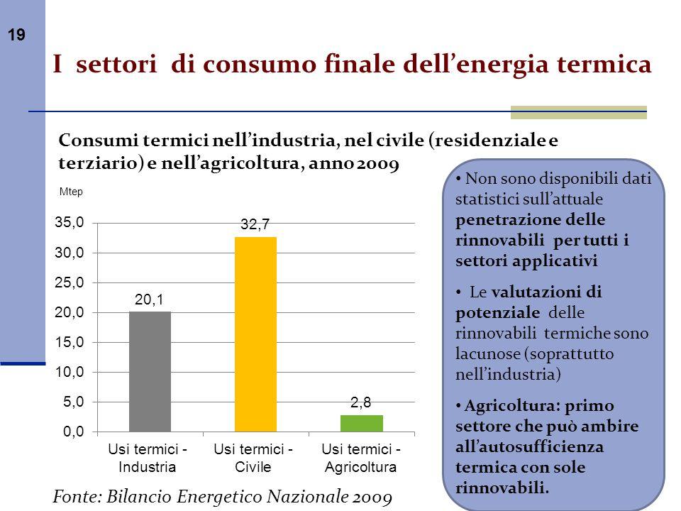 I settori di consumo finale dell'energia termica