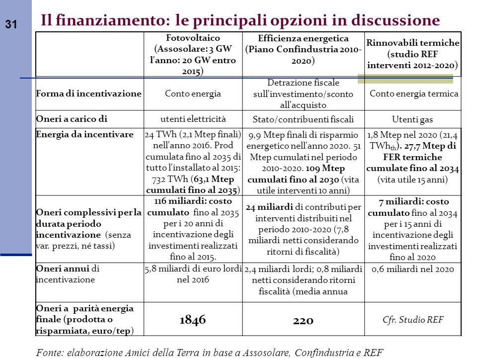 Il finanziamento: le principali opzioni in discussione