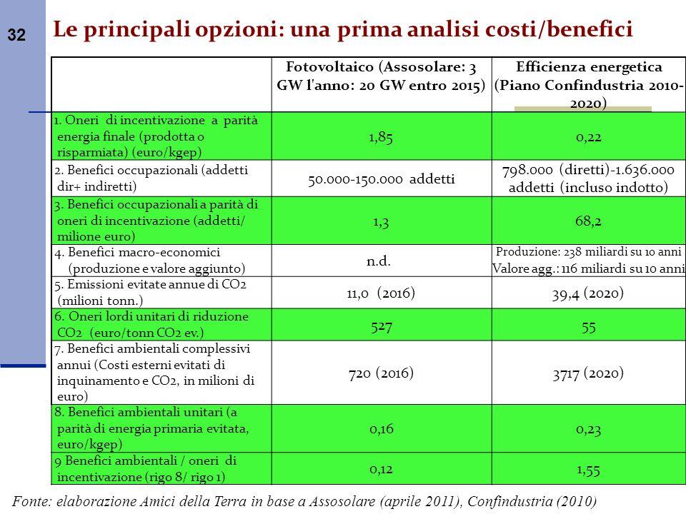 Le principali opzioni: una prima analisi costi/benefici