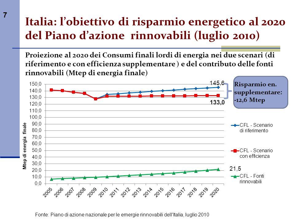 Italia: l'obiettivo di risparmio energetico al 2020 del Piano d'azione rinnovabili (luglio 2010)