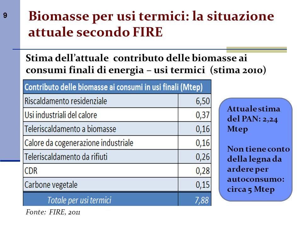 Biomasse per usi termici: la situazione attuale secondo FIRE