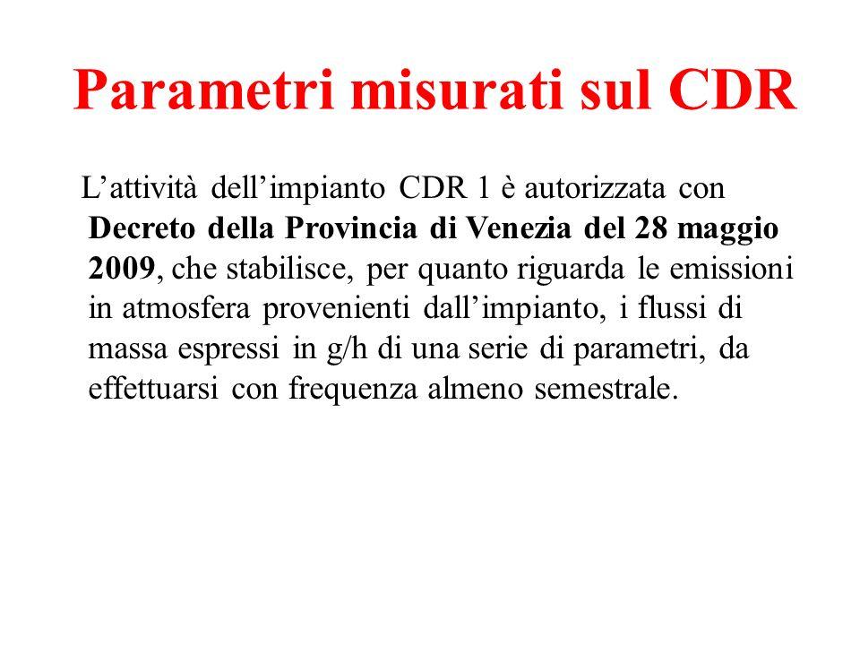 Parametri misurati sul CDR
