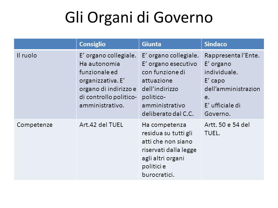 Gli Organi di Governo Consiglio Giunta Sindaco Il ruolo