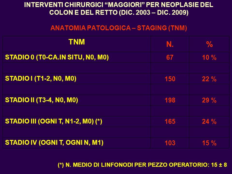 INTERVENTI CHIRURGICI MAGGIORI PER NEOPLASIE DEL COLON E DEL RETTO (DIC. 2003 – DIC. 2009) ANATOMIA PATOLOGICA – STAGING (TNM)