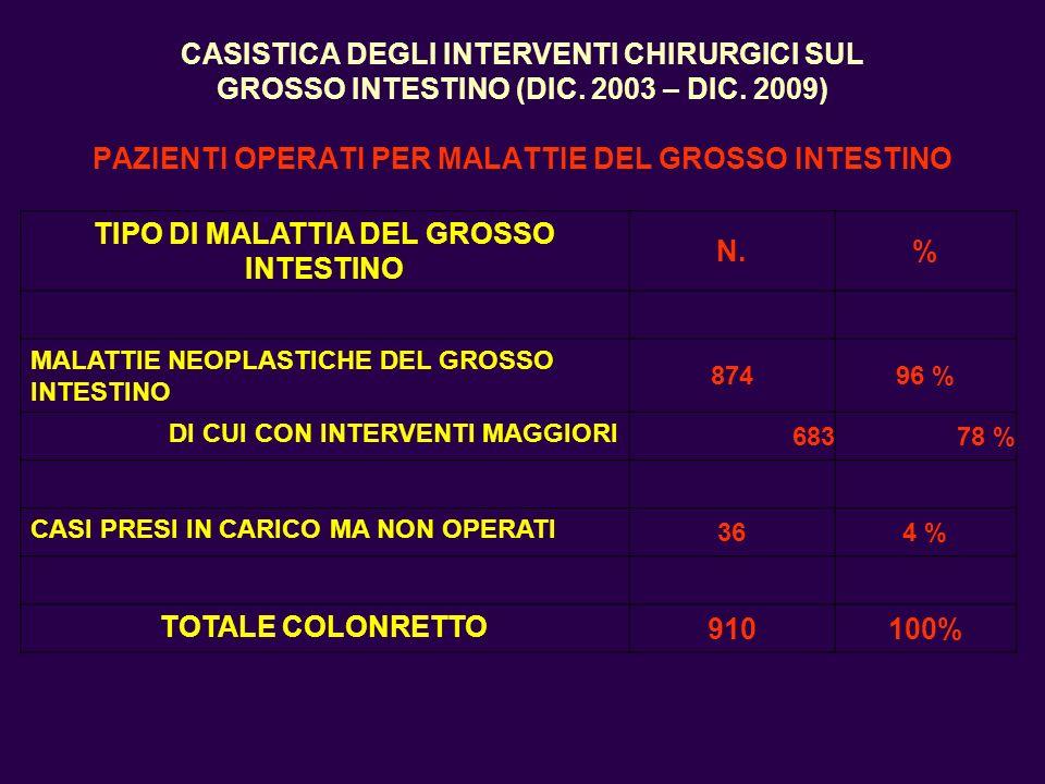 TIPO DI MALATTIA DEL GROSSO INTESTINO