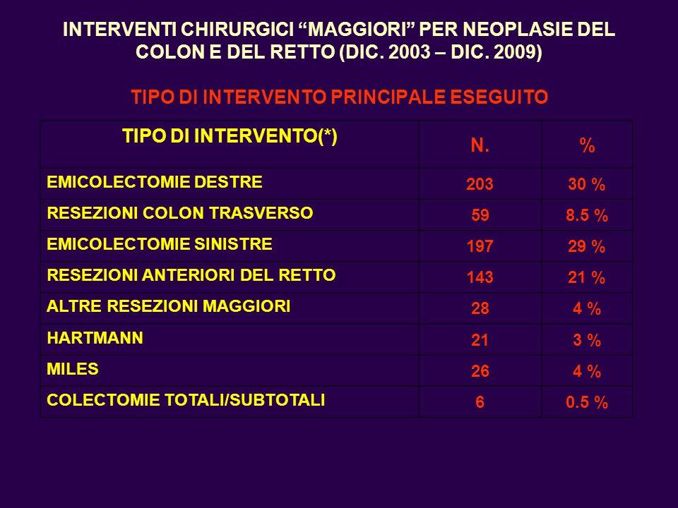 INTERVENTI CHIRURGICI MAGGIORI PER NEOPLASIE DEL COLON E DEL RETTO (DIC. 2003 – DIC. 2009) TIPO DI INTERVENTO PRINCIPALE ESEGUITO