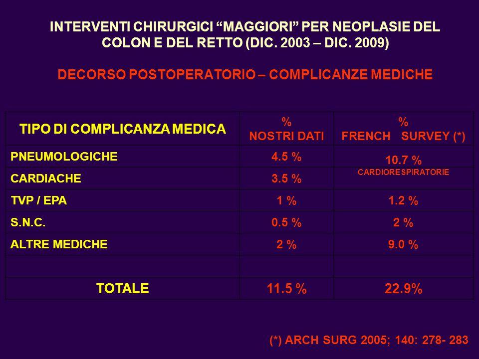 TIPO DI COMPLICANZA MEDICA