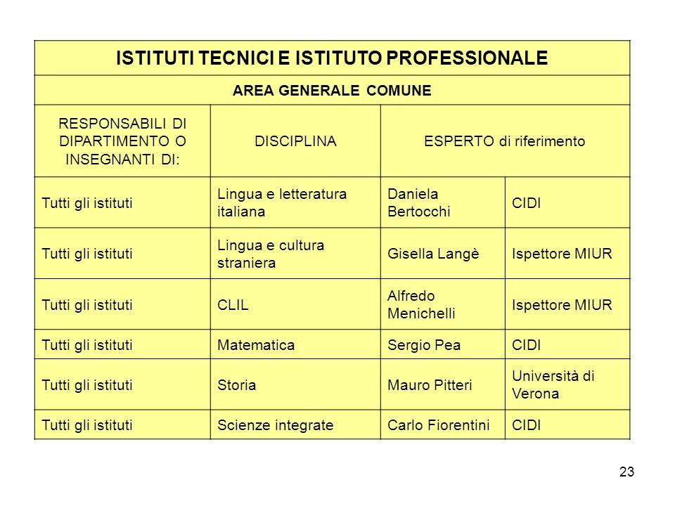 ISTITUTI TECNICI E ISTITUTO PROFESSIONALE