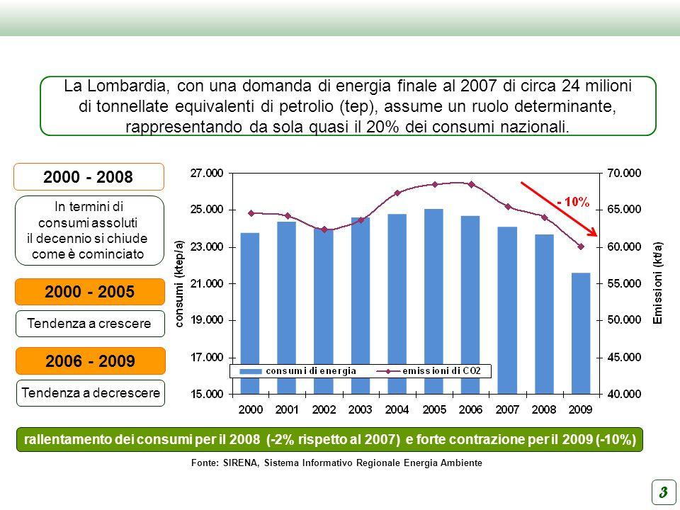 Fonte: SIRENA, Sistema Informativo Regionale Energia Ambiente