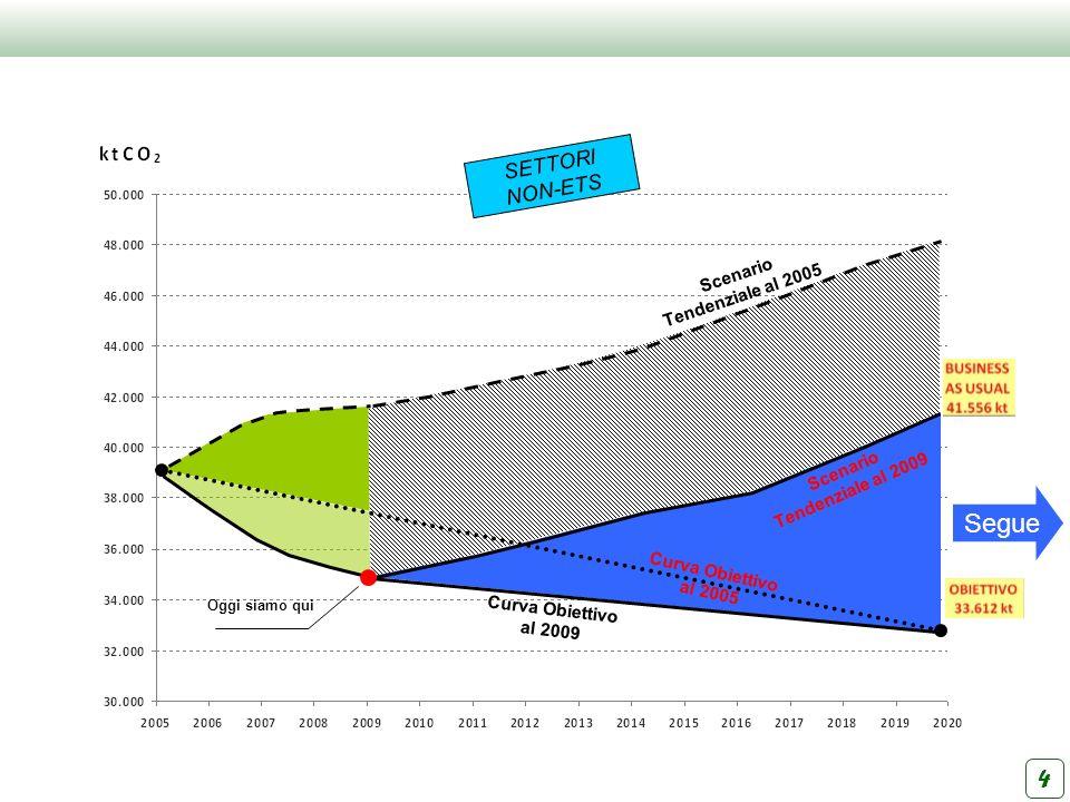 Scenario Tendenziale al 2005 Scenario Tendenziale al 2009