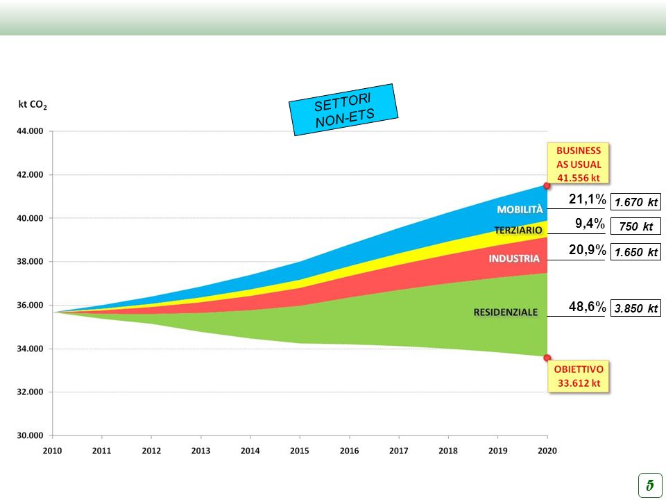 5 SETTORI NON-ETS 21,1% 9,4% 20,9% 48,6% 1.670 kt 750 kt 1.650 kt
