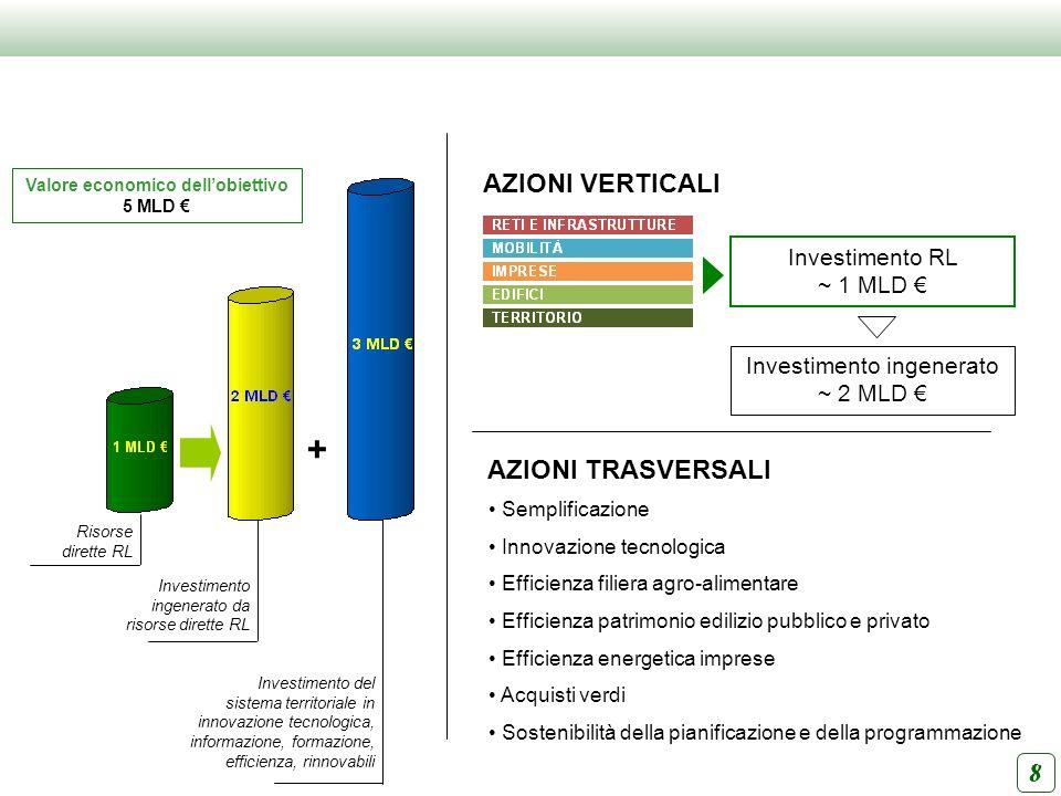 Valore economico dell'obiettivo 5 MLD €