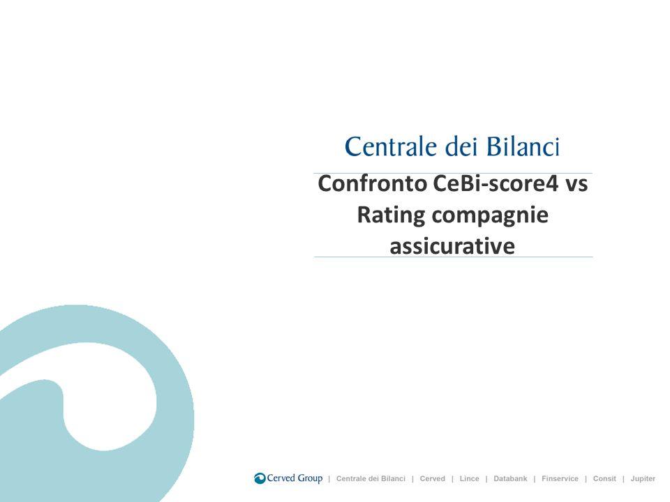 Confronto CeBi-score4 vs Rating compagnie assicurative