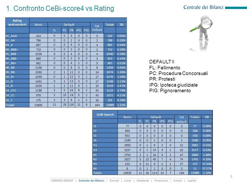 1. Confronto CeBi-score4 vs Rating