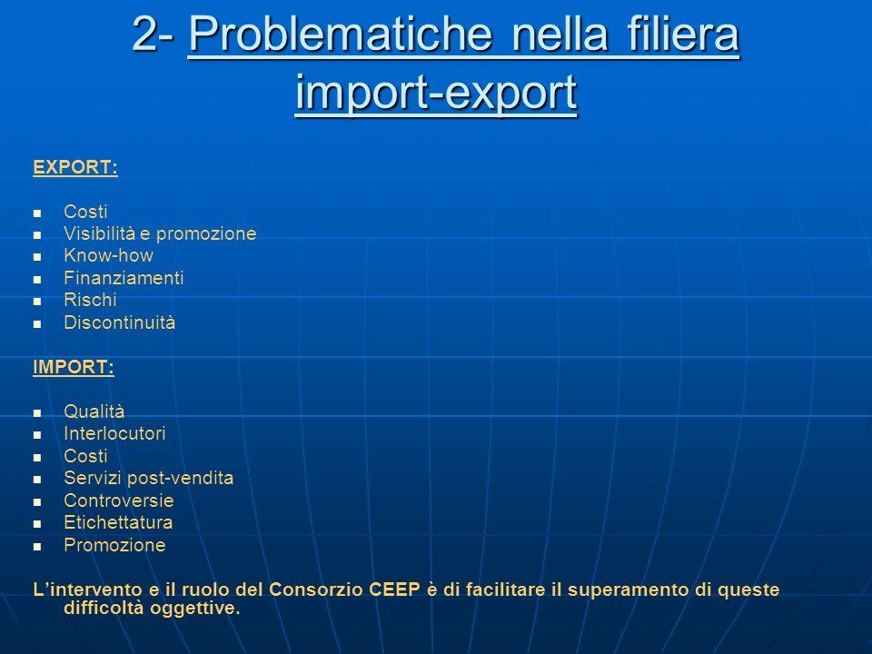 2- Problematiche nella filiera import-export