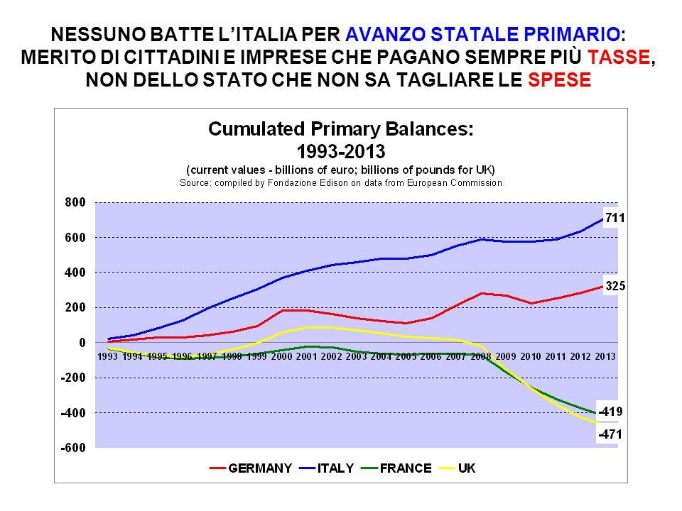 NESSUNO BATTE L'ITALIA PER AVANZO STATALE PRIMARIO: MERITO DI CITTADINI E IMPRESE CHE PAGANO SEMPRE PIÙ TASSE, NON DELLO STATO CHE NON SA TAGLIARE LE SPESE