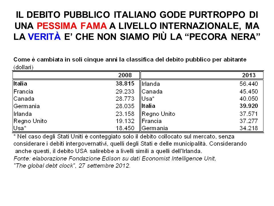 IL DEBITO PUBBLICO ITALIANO GODE PURTROPPO DI UNA PESSIMA FAMA A LIVELLO INTERNAZIONALE, MA LA VERITÀ E' CHE NON SIAMO PIÙ LA PECORA NERA