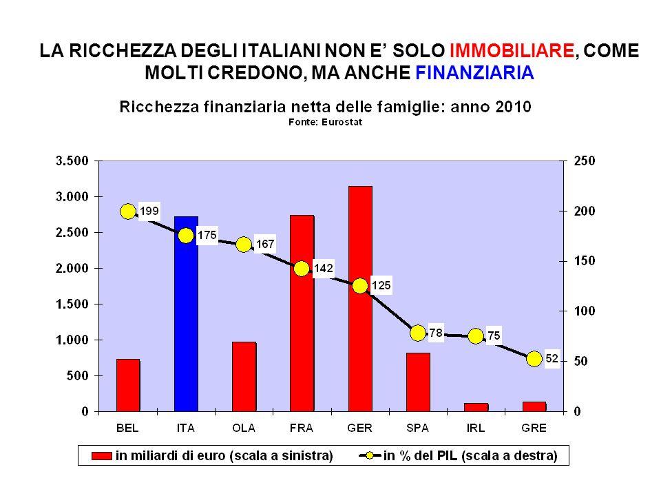 LA RICCHEZZA DEGLI ITALIANI NON E' SOLO IMMOBILIARE, COME MOLTI CREDONO, MA ANCHE FINANZIARIA