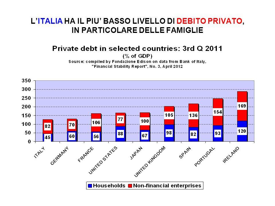 L'ITALIA HA IL PIU' BASSO LIVELLO DI DEBITO PRIVATO, IN PARTICOLARE DELLE FAMIGLIE