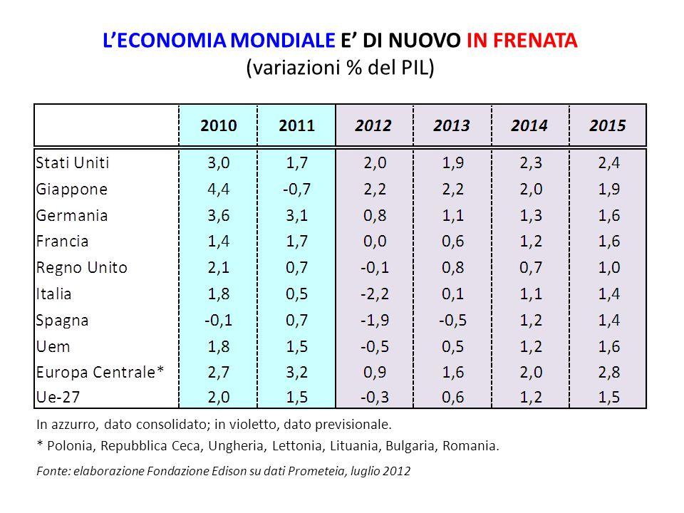 L'ECONOMIA MONDIALE E' DI NUOVO IN FRENATA
