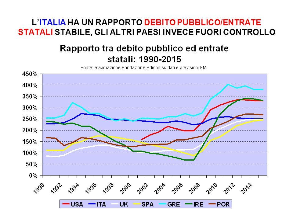 L'ITALIA HA UN RAPPORTO DEBITO PUBBLICO/ENTRATE STATALI STABILE, GLI ALTRI PAESI INVECE FUORI CONTROLLO