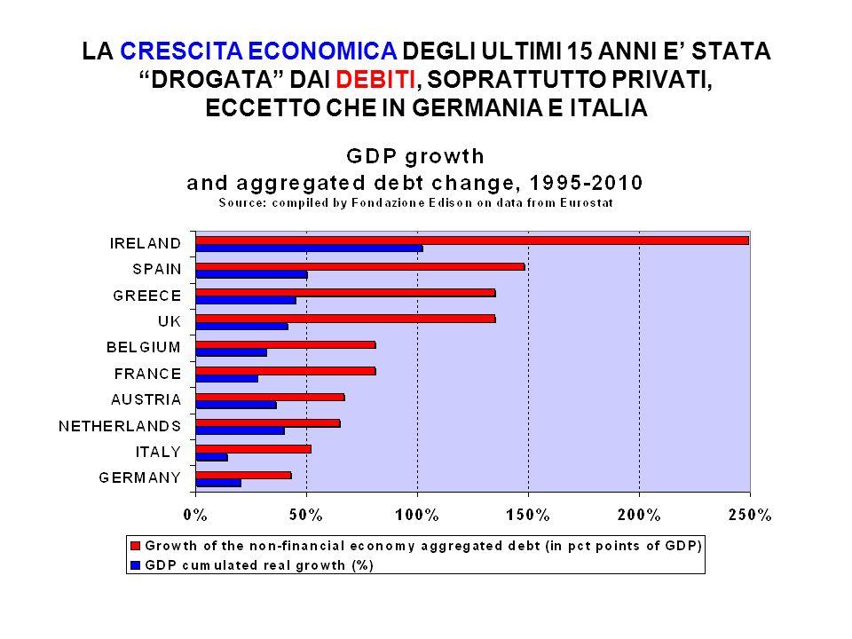 LA CRESCITA ECONOMICA DEGLI ULTIMI 15 ANNI E' STATA DROGATA DAI DEBITI, SOPRATTUTTO PRIVATI, ECCETTO CHE IN GERMANIA E ITALIA