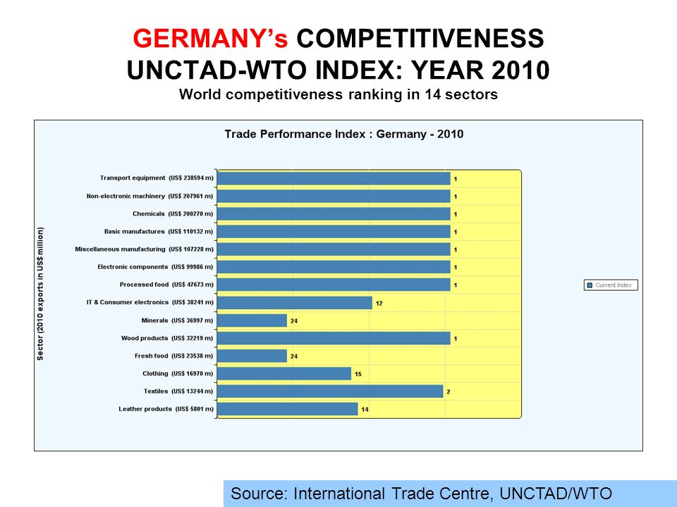 GERMANY's COMPETITIVENESS UNCTAD-WTO INDEX: YEAR 2010 World competitiveness ranking in 14 sectors