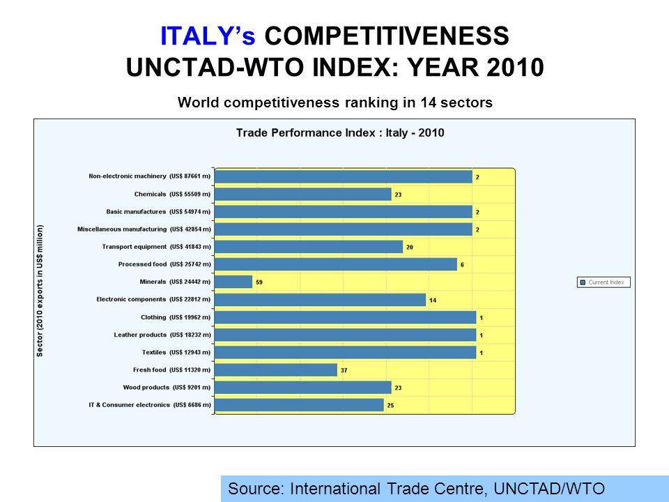 ITALY's COMPETITIVENESS UNCTAD-WTO INDEX: YEAR 2010 World competitiveness ranking in 14 sectors