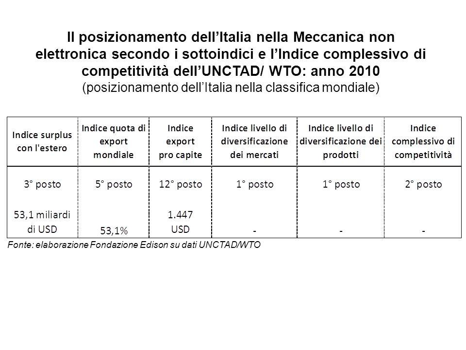 (posizionamento dell'Italia nella classifica mondiale)