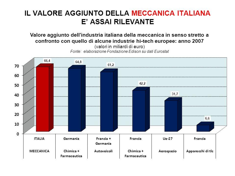 IL VALORE AGGIUNTO DELLA MECCANICA ITALIANA