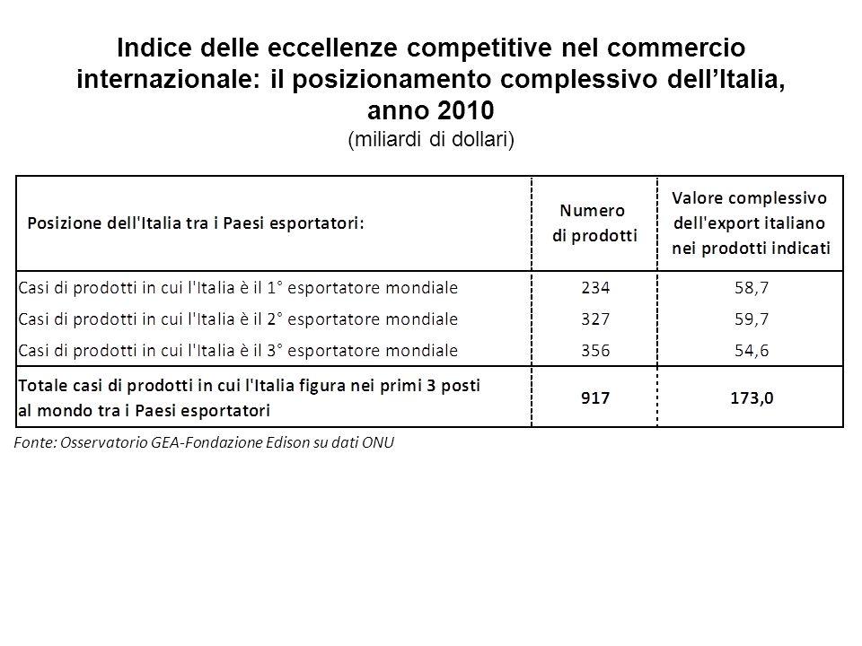 Indice delle eccellenze competitive nel commercio