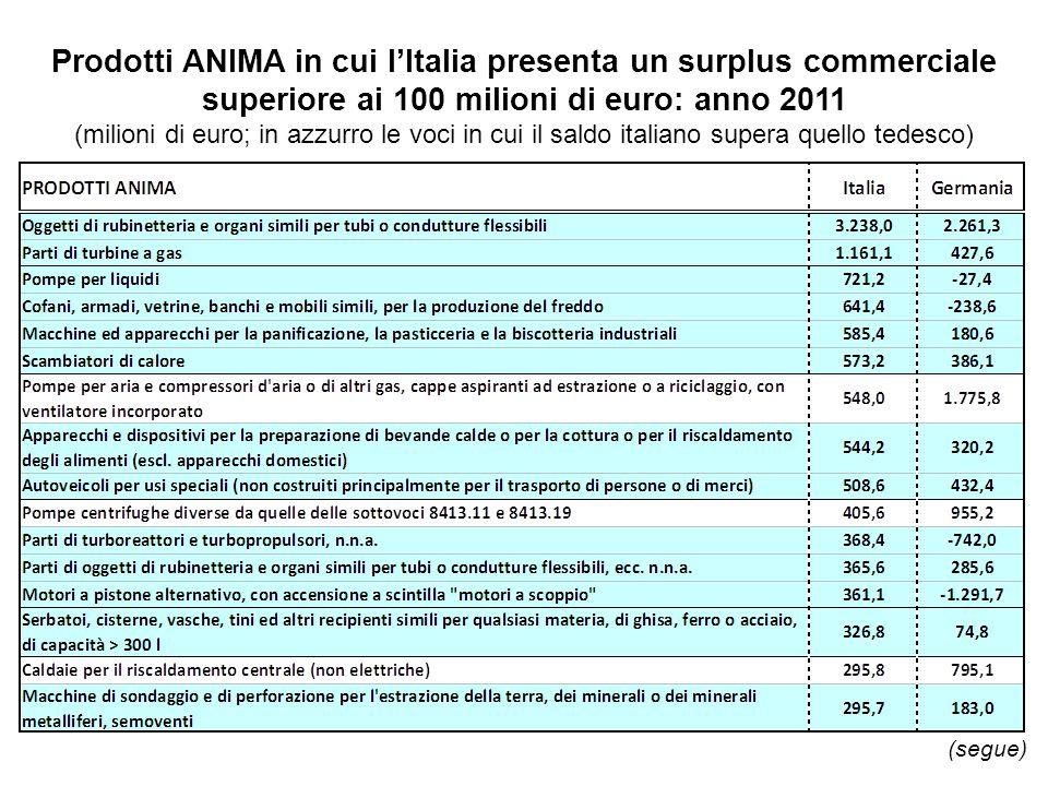 Prodotti ANIMA in cui l'Italia presenta un surplus commerciale superiore ai 100 milioni di euro: anno 2011