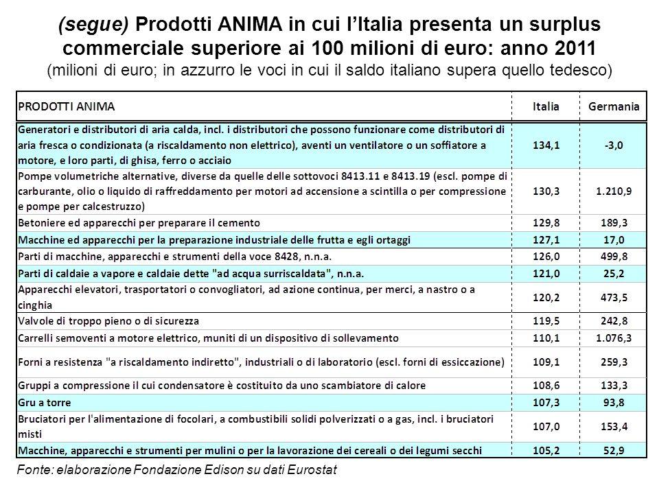 (segue) Prodotti ANIMA in cui l'Italia presenta un surplus commerciale superiore ai 100 milioni di euro: anno 2011
