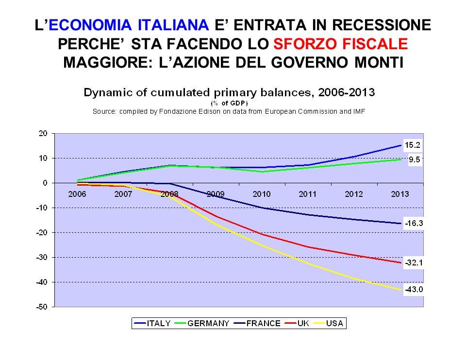 L'ECONOMIA ITALIANA E' ENTRATA IN RECESSIONE PERCHE' STA FACENDO LO SFORZO FISCALE MAGGIORE: L'AZIONE DEL GOVERNO MONTI