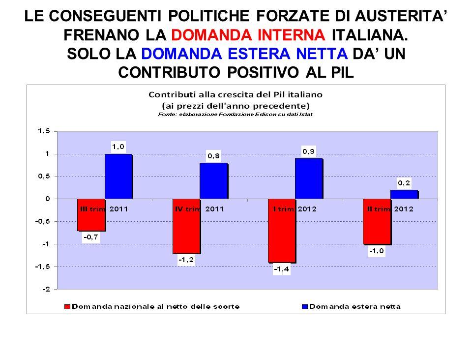 LE CONSEGUENTI POLITICHE FORZATE DI AUSTERITA' FRENANO LA DOMANDA INTERNA ITALIANA.