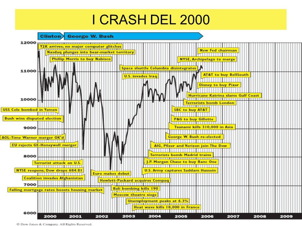 I CRASH DEL 2000