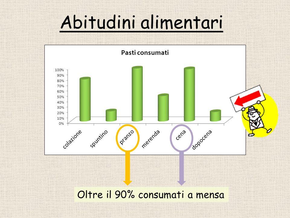 Abitudini alimentari Oltre il 90% consumati a mensa