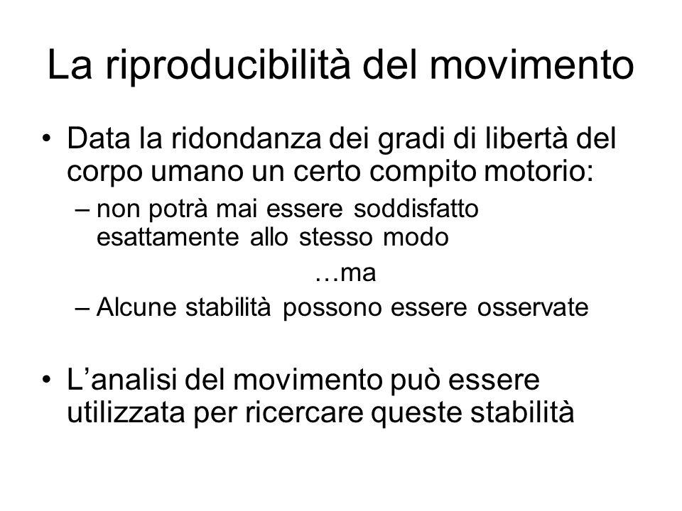 La riproducibilità del movimento