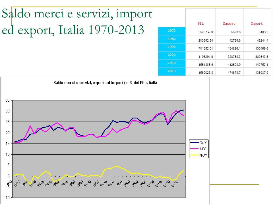 Saldo merci e servizi, import ed export, Italia 1970-2013