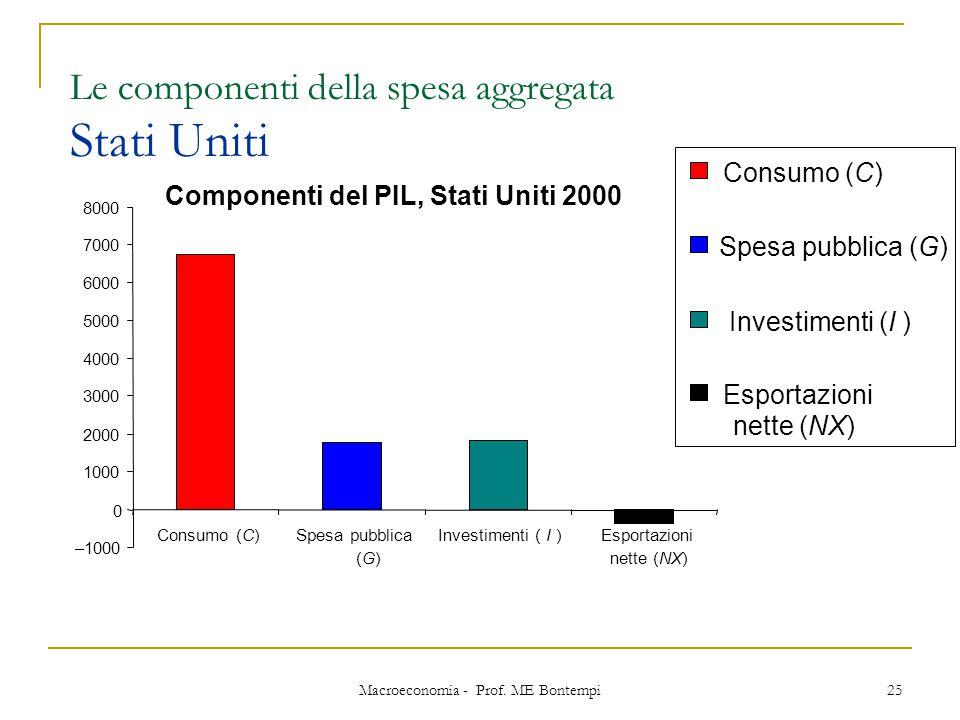 Le componenti della spesa aggregata Stati Uniti
