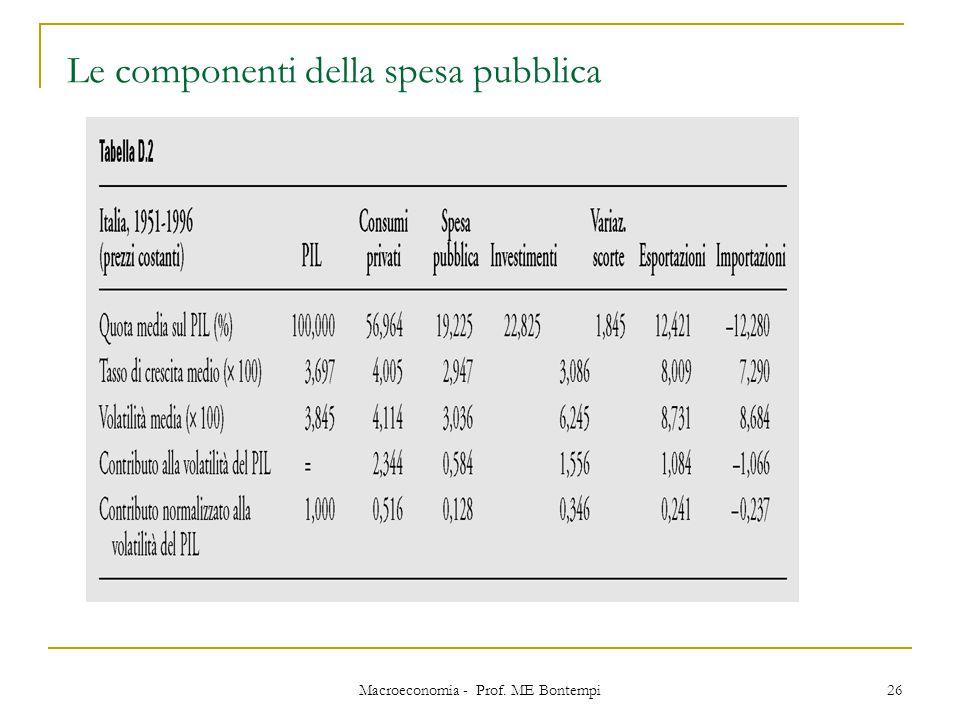 Le componenti della spesa pubblica