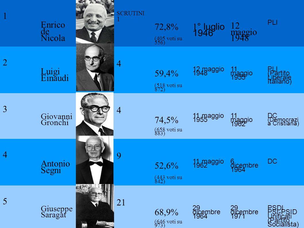1 Enrico de Nicola 72,8% 1° luglio 1946 12 maggio 1948 2 Luigi Einaudi