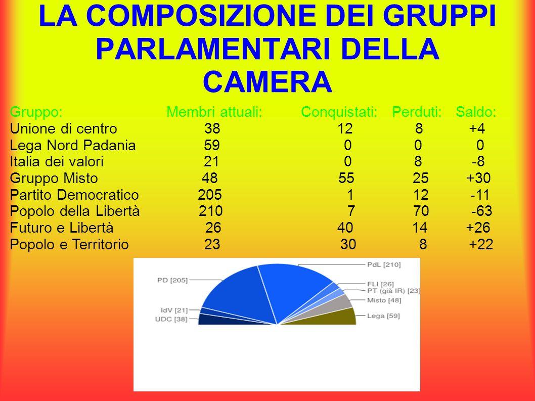 Gruppi parlamentari tutti i deputati e i senatori devono for Numero membri camera dei deputati